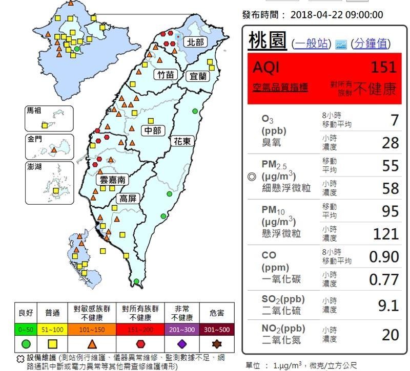 西半部地區22日因擴散條件不佳、污染物持續累積影響,北部、雲嘉南地區等多個測站空氣品質達到紅色等級。(圖取自環保署空氣品質監測網網頁taqm.epa.gov.tw)