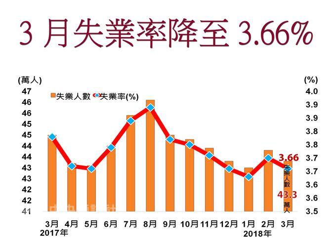 主計總處23日公布,3月失業率為3.66%,為18年以來同月最低。主計總處分析,因景氣溫和復甦,失業持續改善。中央社製圖 107年4月23日