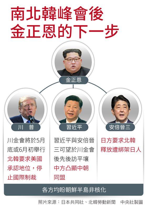 北韓領導人金正恩2018年突然透過新年賀詞釋放友好訊息,接著迅速敲定「文金會」、「川金會」,又閃電般地促成「習金會」,讓中國與北韓的關係走出谷底。(中央社製圖)