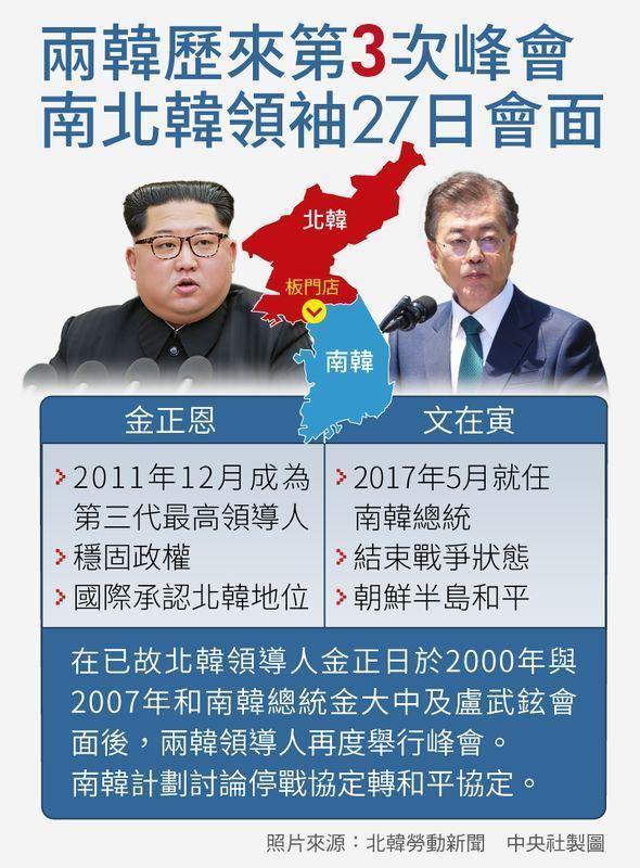 北韓領導人金正恩與南韓總統文在寅27日召開南北韓峰會,兩人皆已動身前往會場。(中央社製圖)
