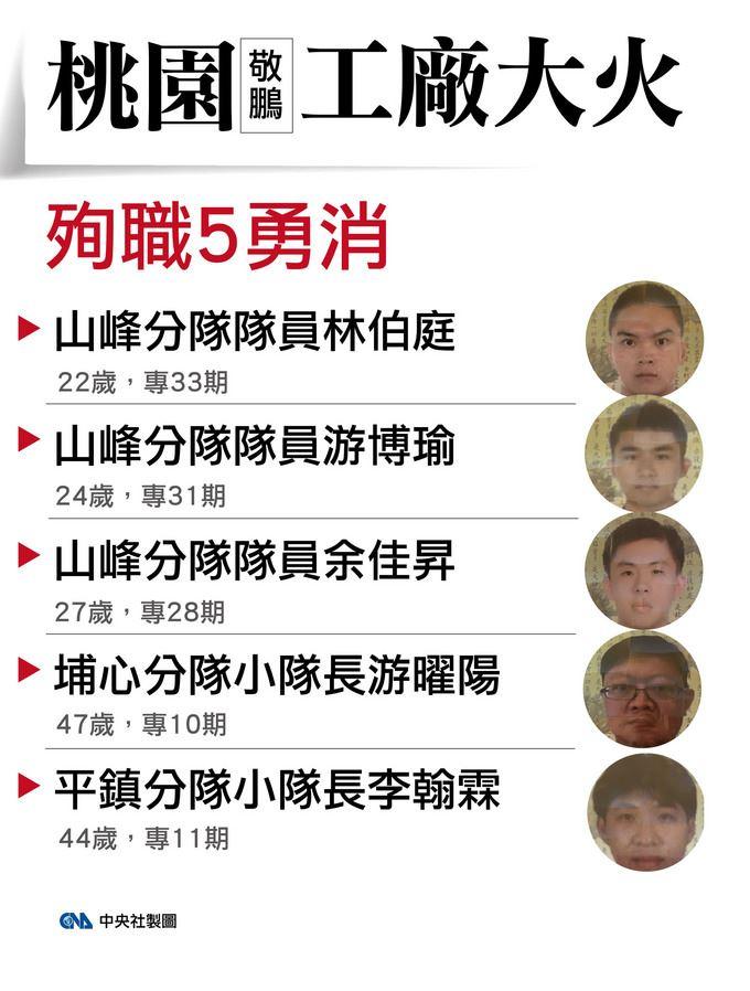桃園平鎮敬鵬廠房28日晚間一場惡火,帶走5名消防員寶貴生命。中央社製表 107年4月29日