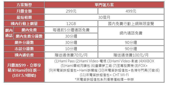 中華電信8日宣布推出限時「299/499犀利通信方案」母親節優惠。(圖取自中華電信網頁www.emome.net)
