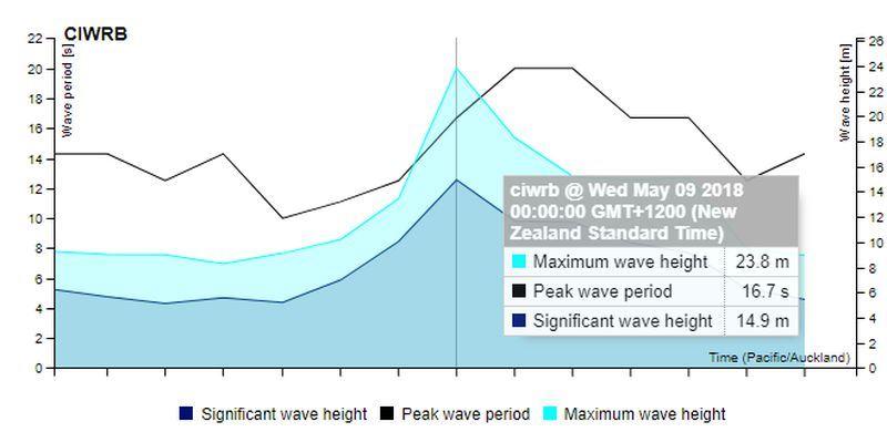 科學家記錄到據信為南半球的最大海浪,高達23.8公尺。(圖取自海洋氣象解決中心網頁www.metocean.co.nz)