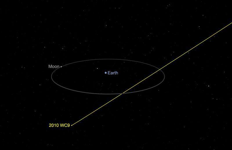 美國國家航空暨太空總署表示,大小約同一座足球場的小行星2010 WC9於台北時間16日上午6時04分「近距離」掠過地球。(圖取自NASA網頁nasa.gov)