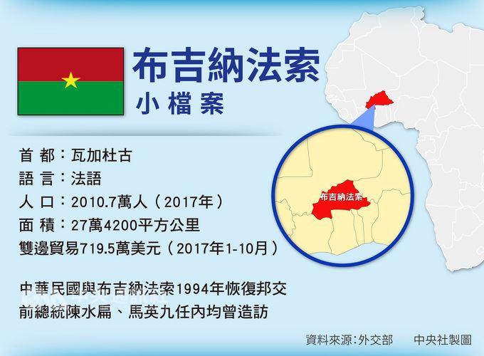 外交部長吳釗燮24日晚間召開國際記者會宣布,布吉納法索與中華民國斷交。圖為布吉納法索小檔案。中央社製表 107年5月24日