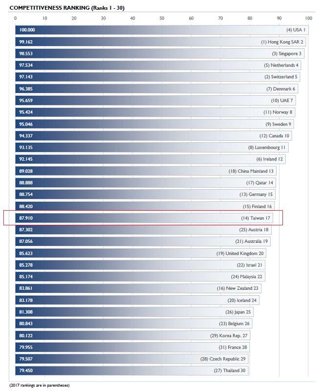 2018世界競爭力台灣總體排名第17,較去年退步3名。亞太地區排名也退步1名,居第4位,次於香港、新加坡與中國大陸。(圖取自瑞士洛桑管理學院網頁imd.org)