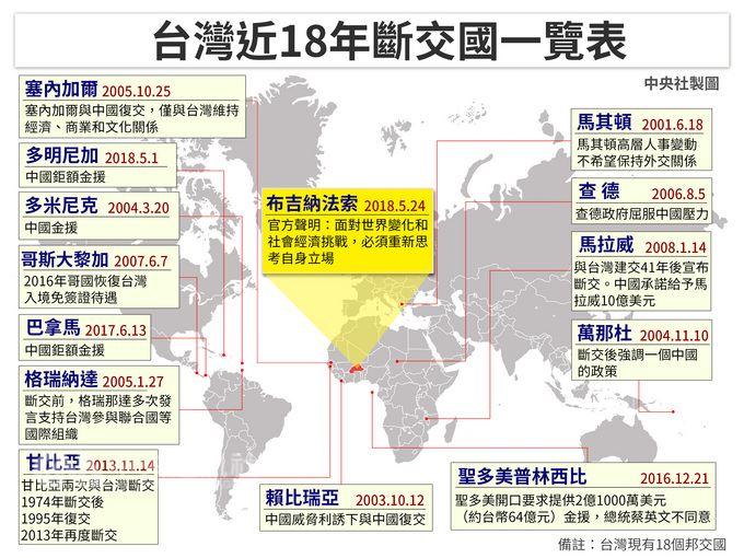布吉納法索宣布與台灣斷交,為維護主權與尊嚴,外交部長吳釗燮24日晚間召開國際記者會,宣布即日起終止與布國的外交關係,全面停止雙邊合作及援助計畫,並撤離大使館、醫療團及技術合作人員。中央社製表 107年5月24日