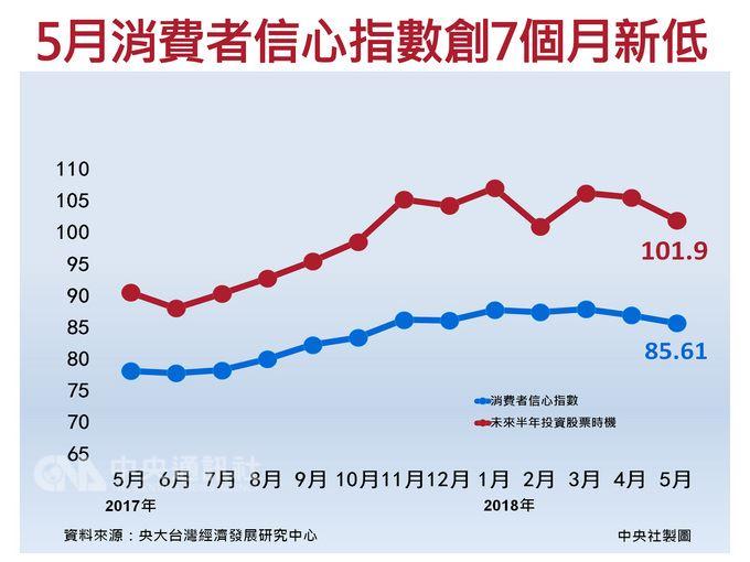 中央大學台經中心28日公布5月消費者信心指數(CCI)為85.61點,連續2個月下降,來到7個月新低。學者提醒,受到通膨蠢動影響,「未來半年國內物價水準」已嚴重悲觀,創9個月新低。中央社製圖 107年5月28日