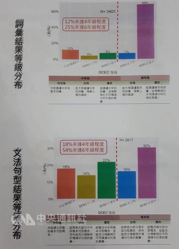 台灣師範大學團隊針對北市國小六年級學生進行英語能力體檢,發現英文詞彙有逾2成小六生未達畢業應有能力,文法句型有逾5成未達國小畢業應有能力。中央社記者許秩維攝  107年5月28日