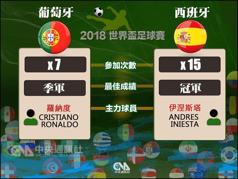 西班牙是本屆世界盃爭冠大熱門,但是陣前換帥是否帶來衝擊,對葡萄牙的小組賽首戰就可見分曉。(中央社製表)