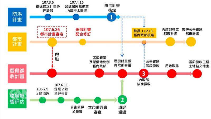 內政部都市計畫委員會26日審議社子島開發案通過,台北市副市長林欽榮表示,全案通過是一項「重大突破」,目前防洪計畫、都市計畫、區段徵收計畫、環境影響評估4項計畫同步進行,期望年底能完成。(社子島專案辦公室提供)中央社記者梁珮綺傳真 107年6月26日
