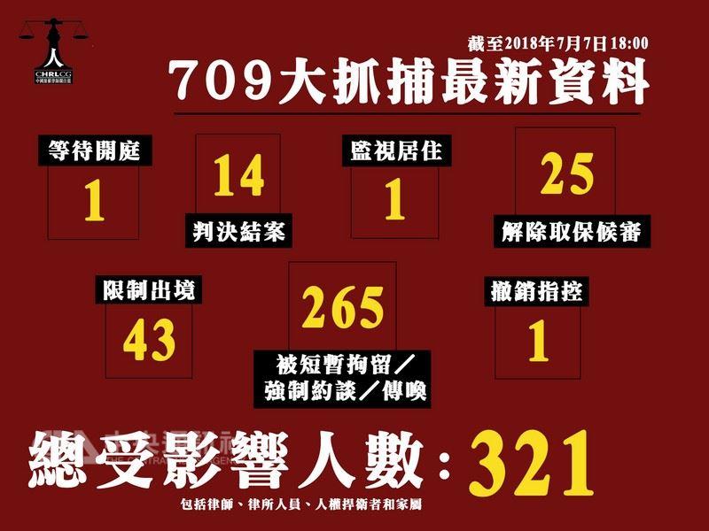 根據香港團體中國律師關注組,發生於2015年的709事件,截至2018年7月7日,至少321名律師、律所人員、人權捍衛者和家屬,被約談、傳喚、限制出境、軟禁、監視居住、逮捕。(取自中國律師關注組臉書)中央社 107年7月9日