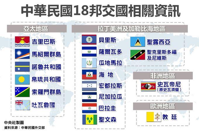 目前中華民國邦交國共有18國。(中央社製表)