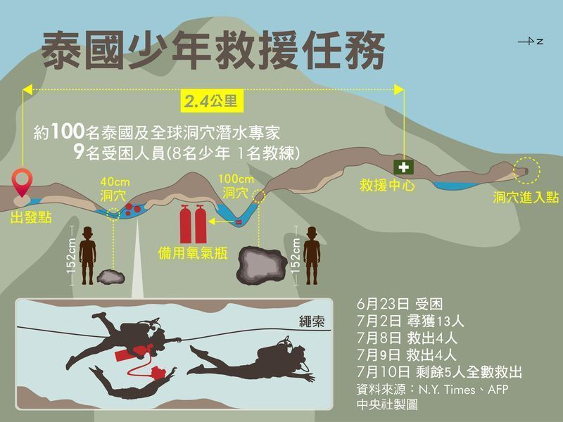 受困泰國睡美人洞穴的少年足球隊13名師生全數獲救後,搜救人員撤離時抽水機故障,差點以災難收場。(中央社製圖)