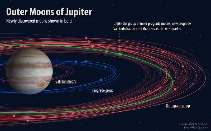 美國天文學家17日表示,在木星周遭共發現12顆新衛星。(圖取自卡內基科學研究所網頁carnegiescience.edu)
