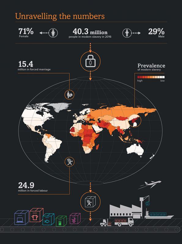 全球奴隸指數調查顯示,北韓和厄利垂亞是現代奴隸比例最高的國家。(圖取自全球奴隸指數網頁globalslaveryindex.org)