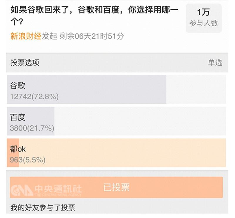 中國網路商百度董事長李彥宏7日說,若谷歌(Google)重返中國,百度「非常有信心再贏一次」。但新浪財經隨即舉行的網路投票卻顯示,會選擇谷歌的中國網民高達7至8成,遠遠超過百度。(讀者提供)中央社 107年8月8日