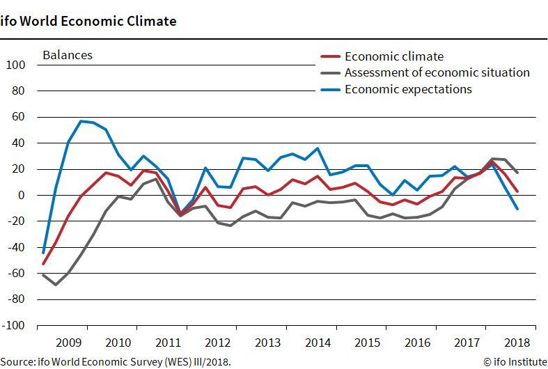 德國Ifo經濟研究院9日(台灣時間)發布第3季全球經濟氣候指標大幅下跌,其中對未來預期更創下27季以來的低點。(圖取自Ifo經濟研究院網頁cesifo-group.de)