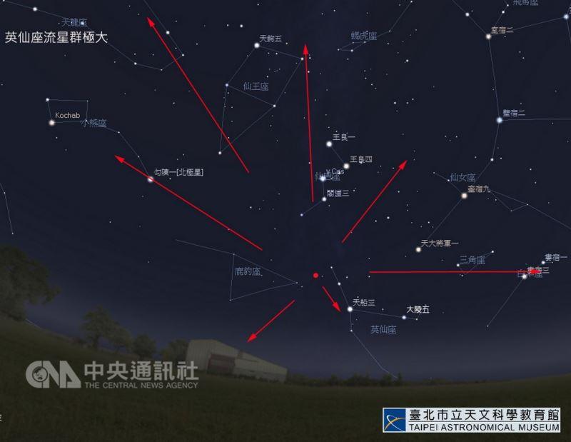 年度3大流星雨之一的英仙座流星雨極大期將於12日、13日登場,預估每小時可達110顆。圖為輻射點示意圖。(台北市天文館提供)中央社記者梁珮綺傳真 107年8月10日