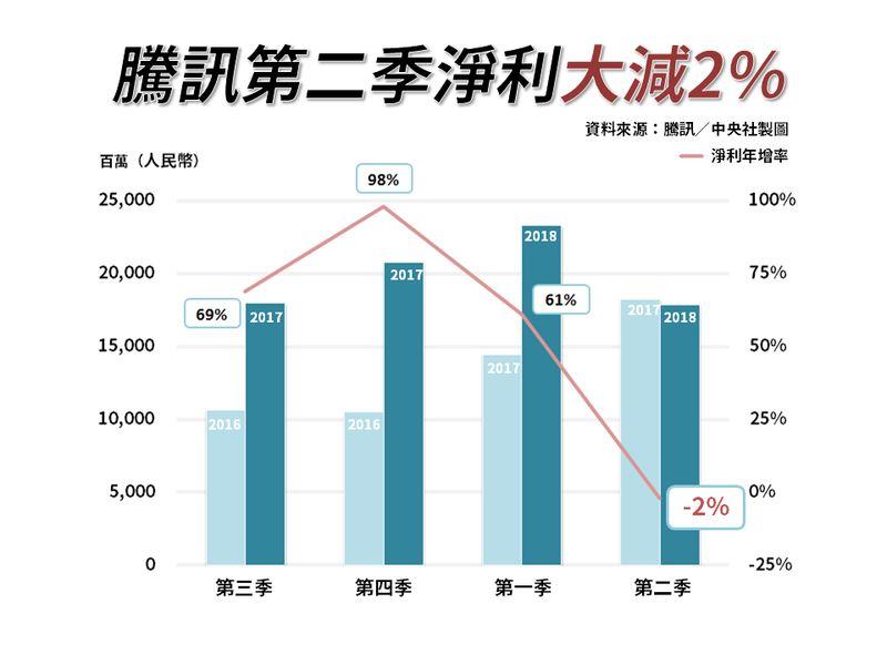 騰訊15日公布第2季獲利下滑2%。(中央社製圖)