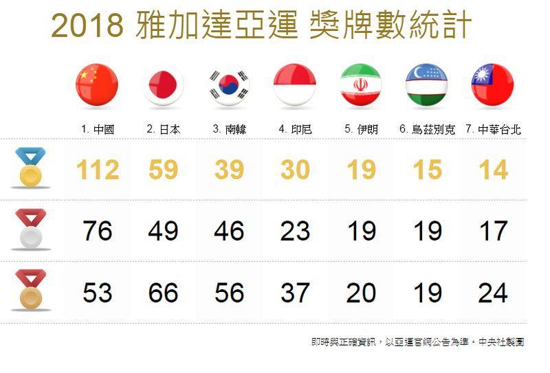 中華亞運代表團金牌累積達14金,將挑戰亞運隊史最佳成績。(中央社製圖)