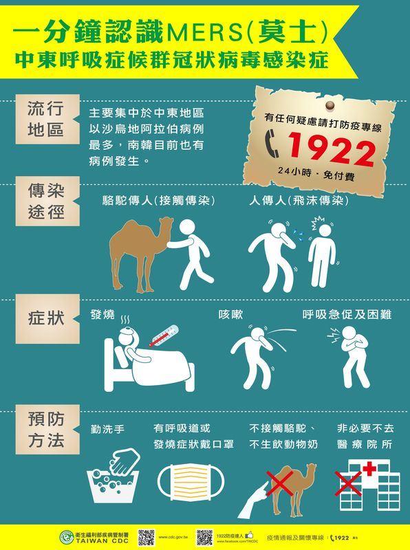 南韓再現MERS個案,疾管署副署長莊人祥說,南韓應不至於爆發疫情,民眾旅韓不用擔心。(圖取自疾管暑網頁www.cdc.gov.tw)