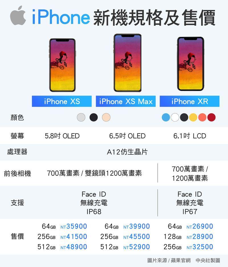 蘋果iPhone XS系列將於21日開賣,根據官網最貴為6.5吋512GB版iPhone XS Max達5萬2900元。(中央社製圖)
