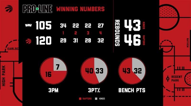 NBA多倫多暴龍22日靠著范佛利特19分7籃板7助攻領頭,以120比105擊退沙加緬度國王。(圖取自facebook.com/TorontoRaptors)