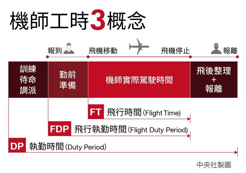 民航局參考國際普遍做法,訂定「飛航作業管理規則」,規範機師飛航時間(Flight Time)、飛航執勤時間(Flight Duty Period)、執勤時間DP(Duty Period)。(中央社製圖)