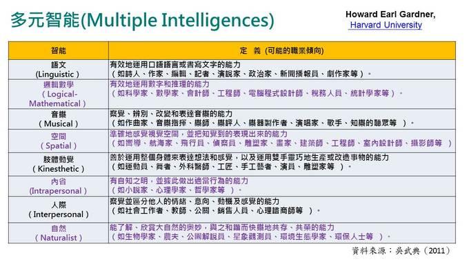 学测成绩公布  多元智能理论分析优势