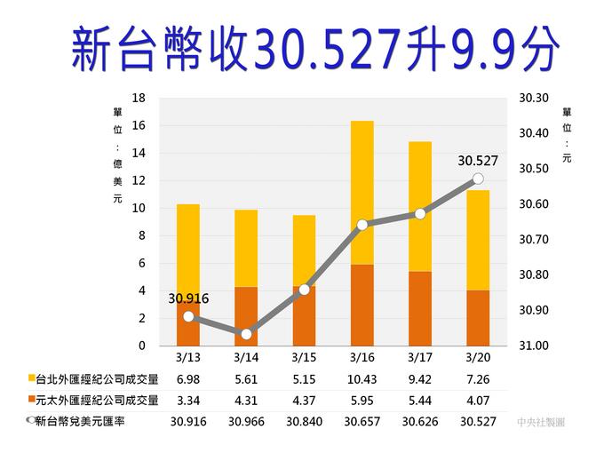 新台幣收30.527 連4升飆近2年半高