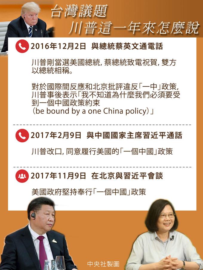 台灣議題  川普這一年來怎麼說