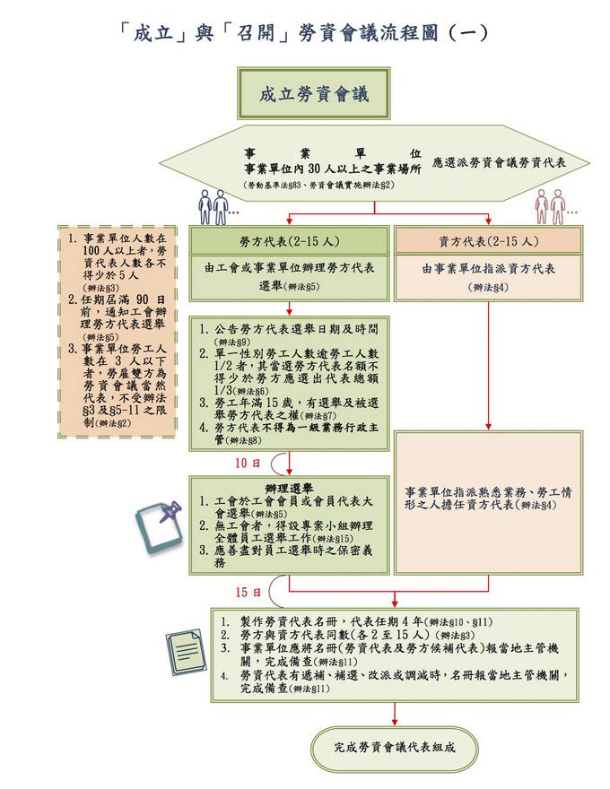成立與召開勞資會議流程圖(1)