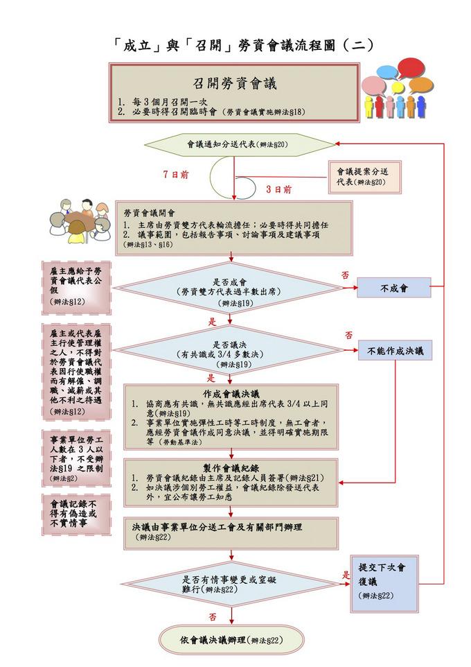 成立與召開勞資會議流程圖(2)