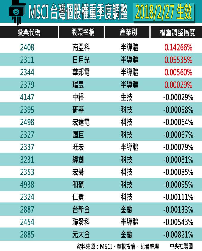 MSCI個股權重季調 南亞科升最多