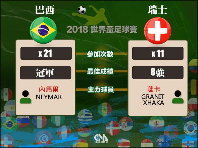 2018世界盃 巴西對瑞士