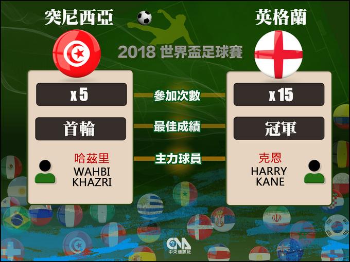 2018世界盃  突尼西亞對英格蘭