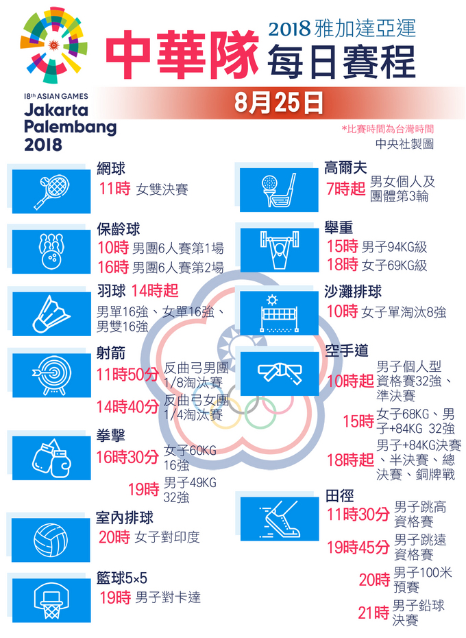 雅加達亞運 中華隊8月25日賽程