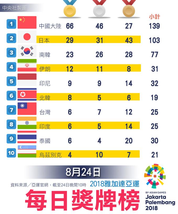 雅加達亞運獎牌榜 台灣暫排第7