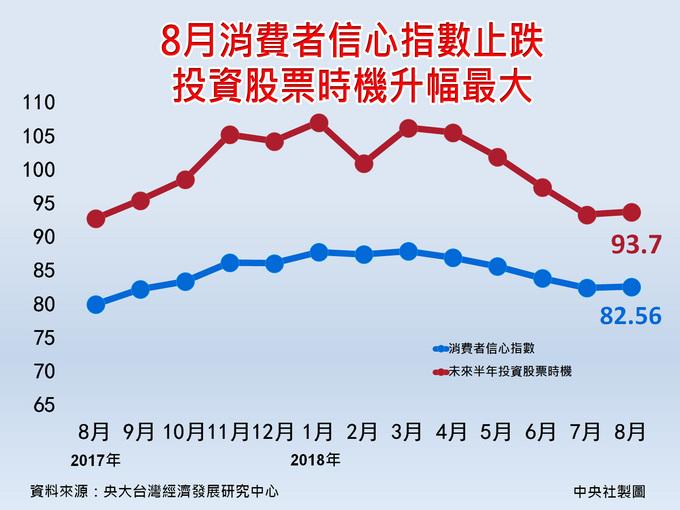 8月消費者信心指數略升至82.56