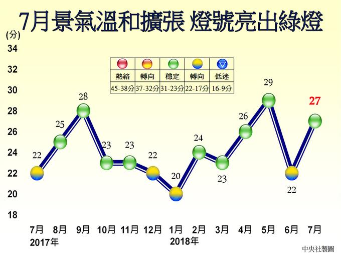 7月景氣燈號亮綠燈 國發會:景氣比較樂觀