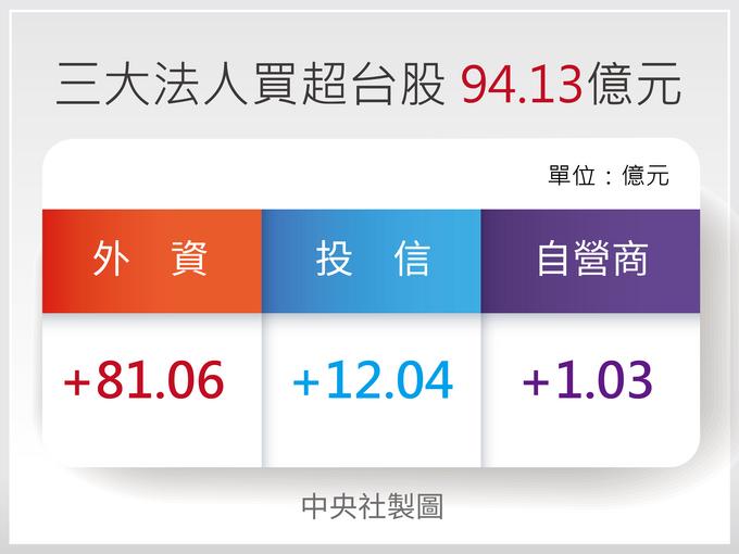 三大法人買超台股94.13億元