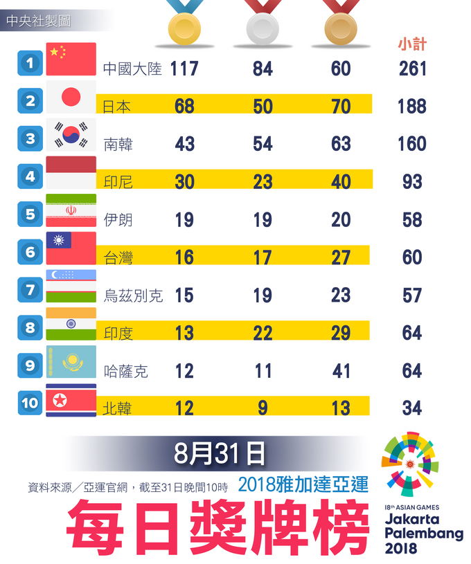 雅加達亞運獎牌榜 台灣暫排第6