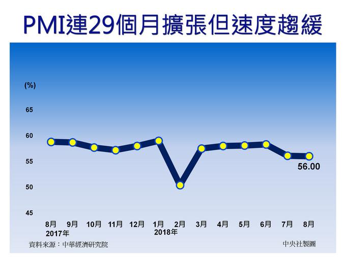 PMI連29個月擴張但速度趨緩 未來關注3指標