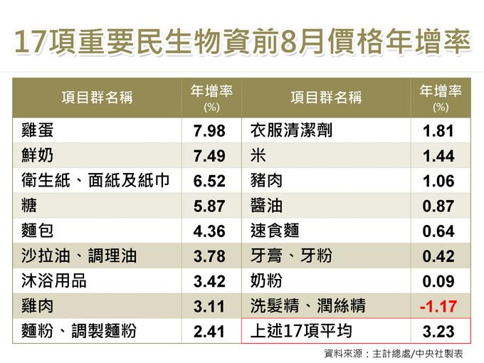 8月CPI年漲1.53% 物價溫和沒蠢動