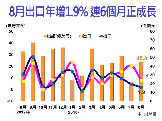 8月出口年增1.9% 連6個月正成長