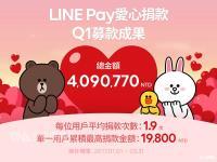 宋仲基加持 LINE Pay捐款第1季破400萬