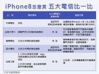 iPhone8預約與舊換新 五大電信比一比