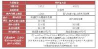 中華電信499吃到飽擴大全民 台灣大遠傳跟進