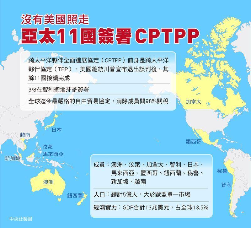 11個亞太國家8日簽署瘦身版的跨太平洋夥伴協定(TPP),名為跨太平洋夥伴全面進展協定(CPTPP),將降低成員間98%關稅。中央社製圖107年3月9日